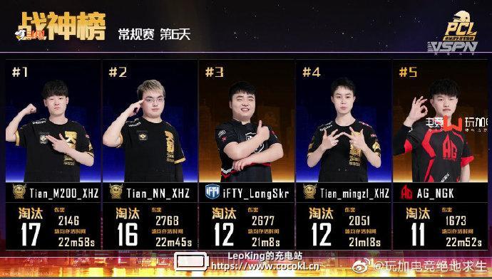 PCL秋季赛Day6:强者恒强 天霸0鸡领跑积分榜